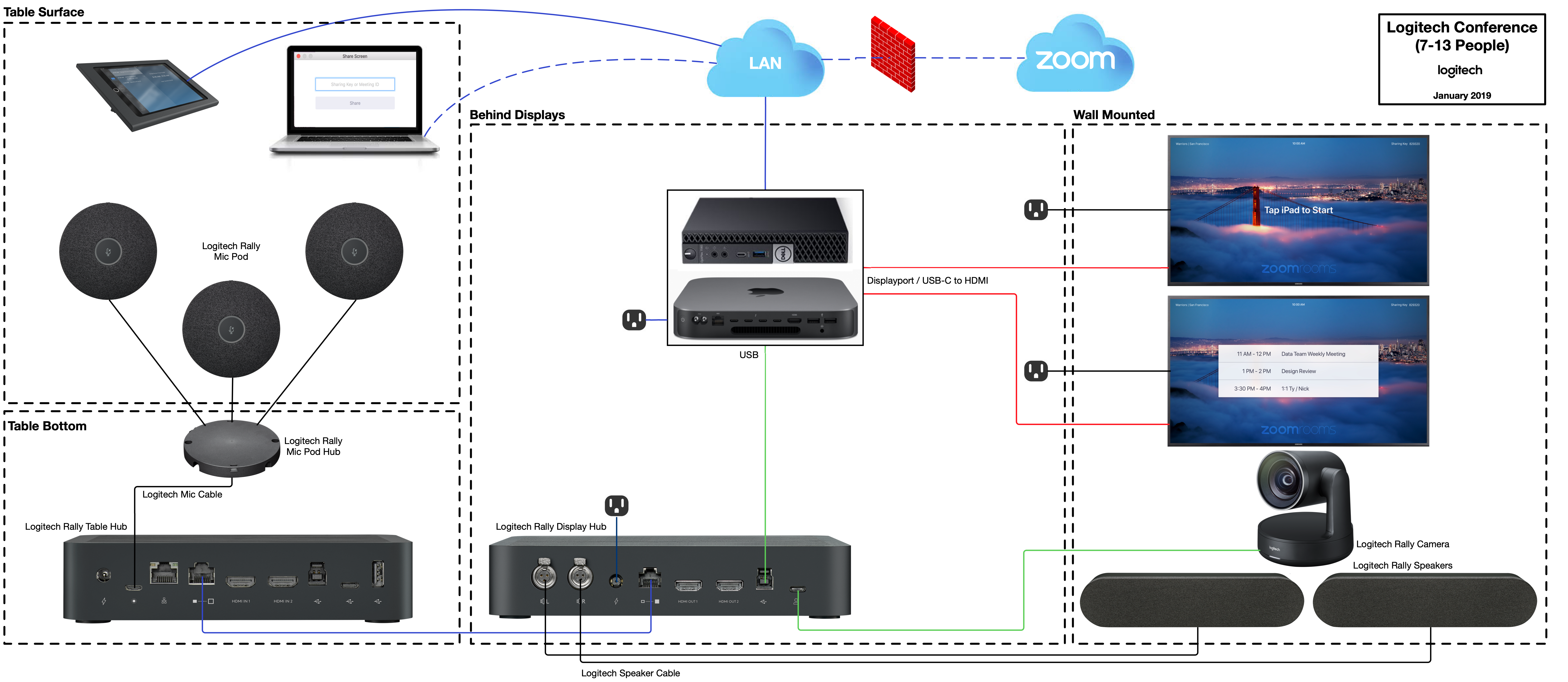 Logitech_-_Pictorial_Schematic_-_Zoom_Rooms__7-13_People_.png