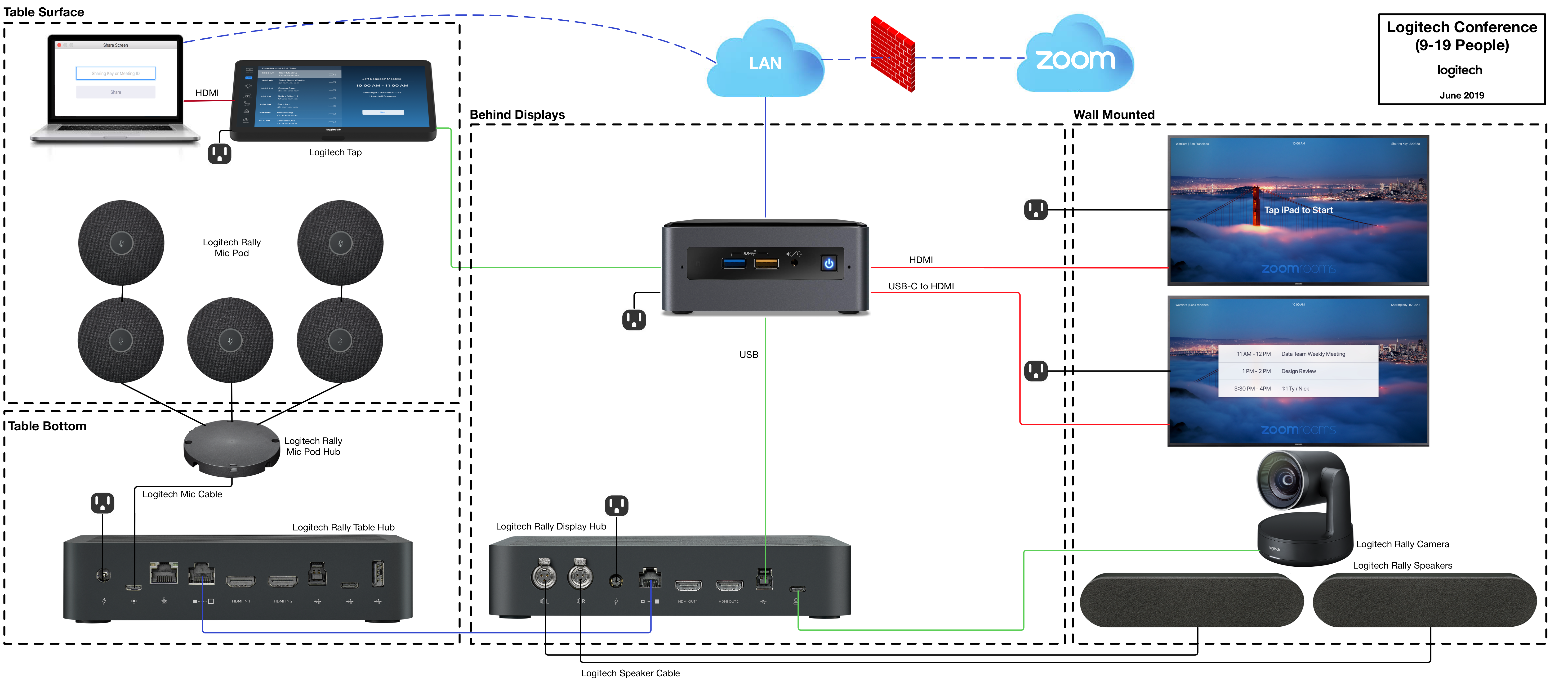 Logitech__TAP__-_Pictorial_Schematic_-_Zoom_Rooms__9-19_People_.png