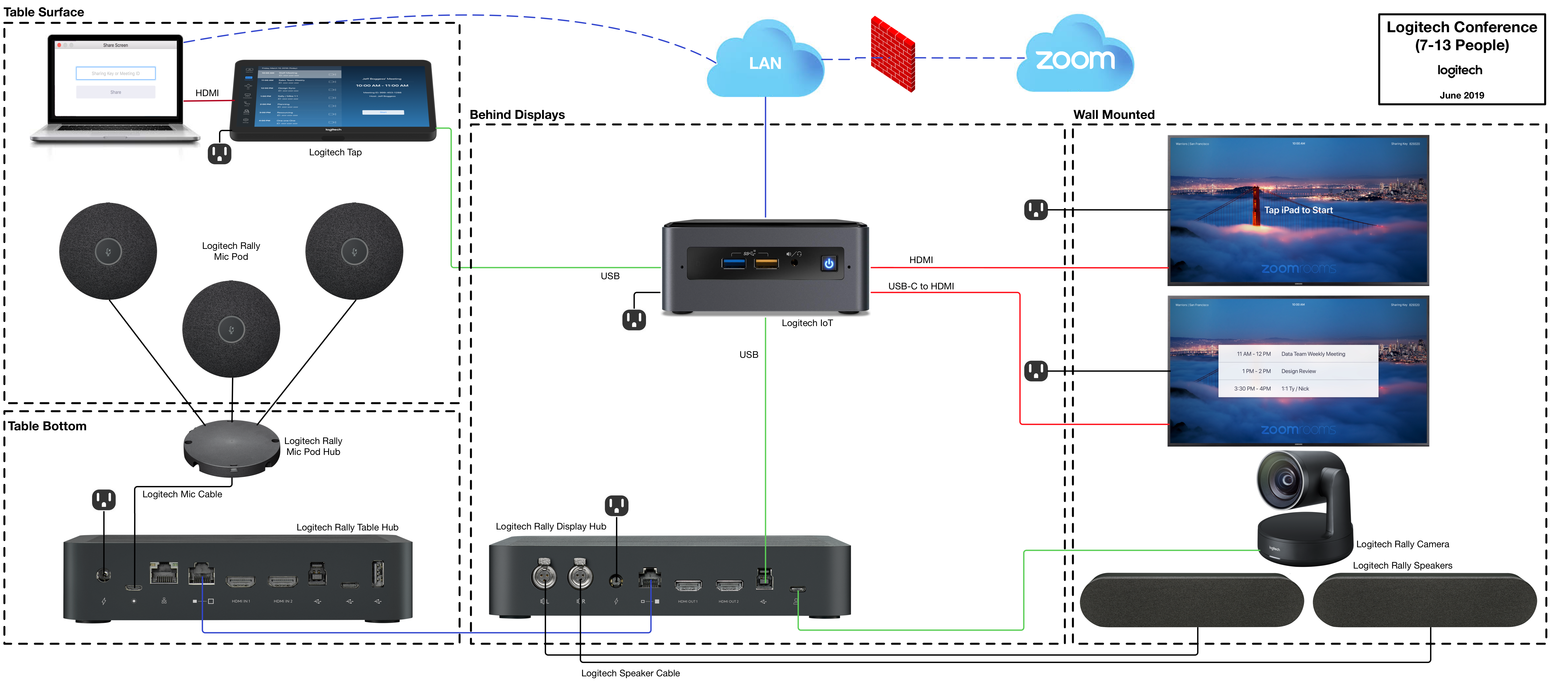 Logitech__TAP__-_Pictorial_Schematic_-_Zoom_Rooms__7-13_People_.png