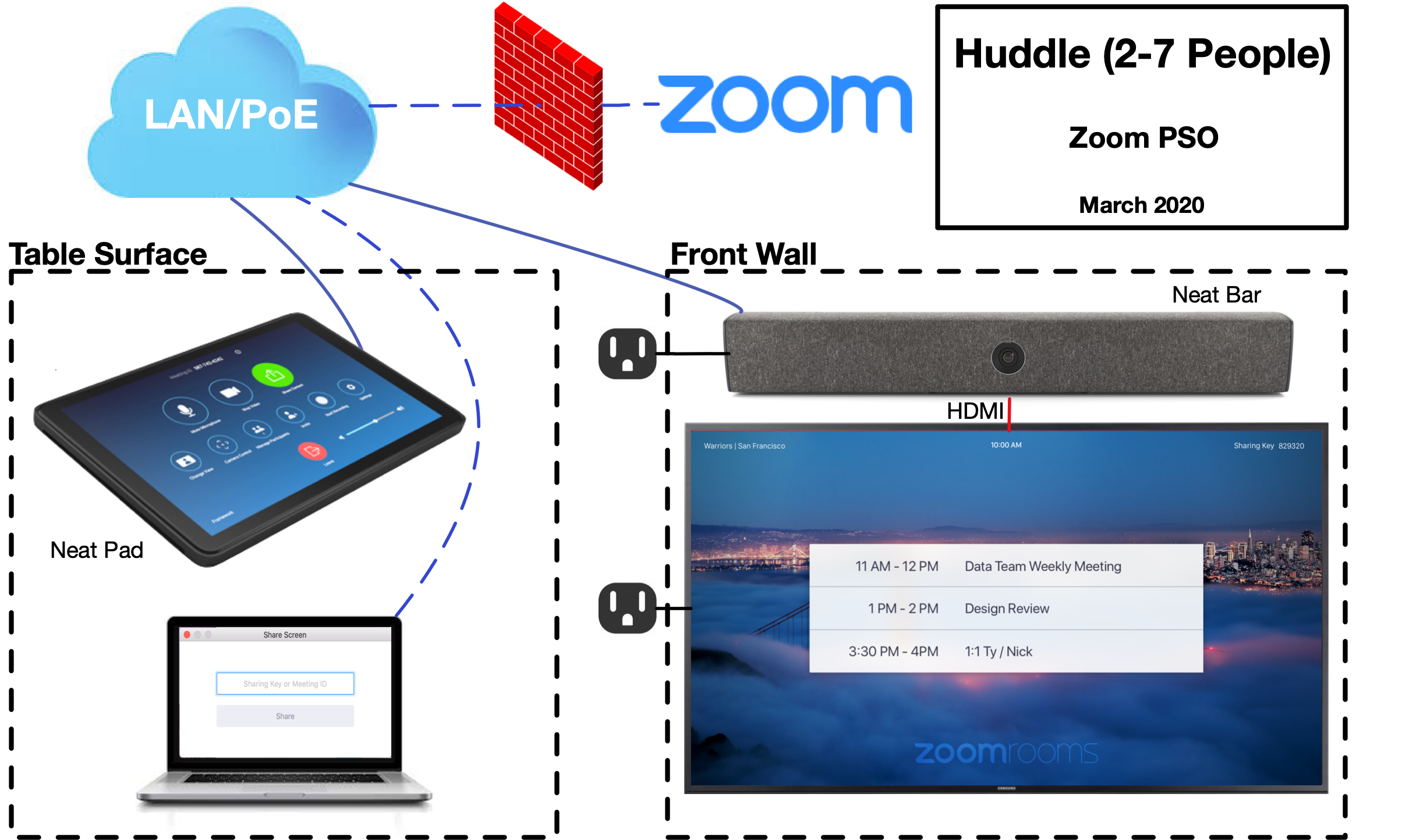Pictorial_Schematic_-_Zoom_Rooms_Huddle__2-7_People_.png
