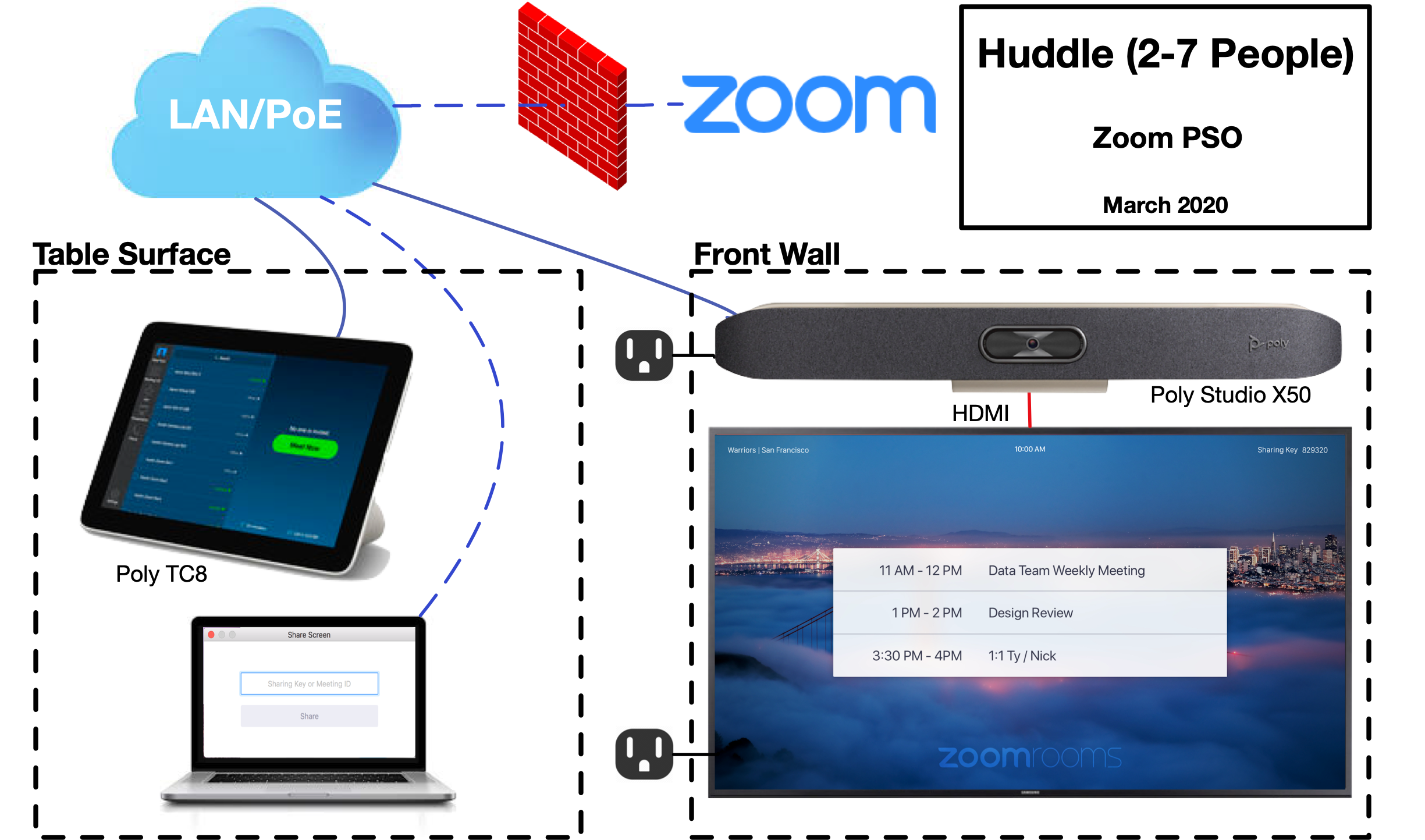 Pictorial_Schematic_-_Zoom_Rooms_Poly_Huddle__2-7_People_.png
