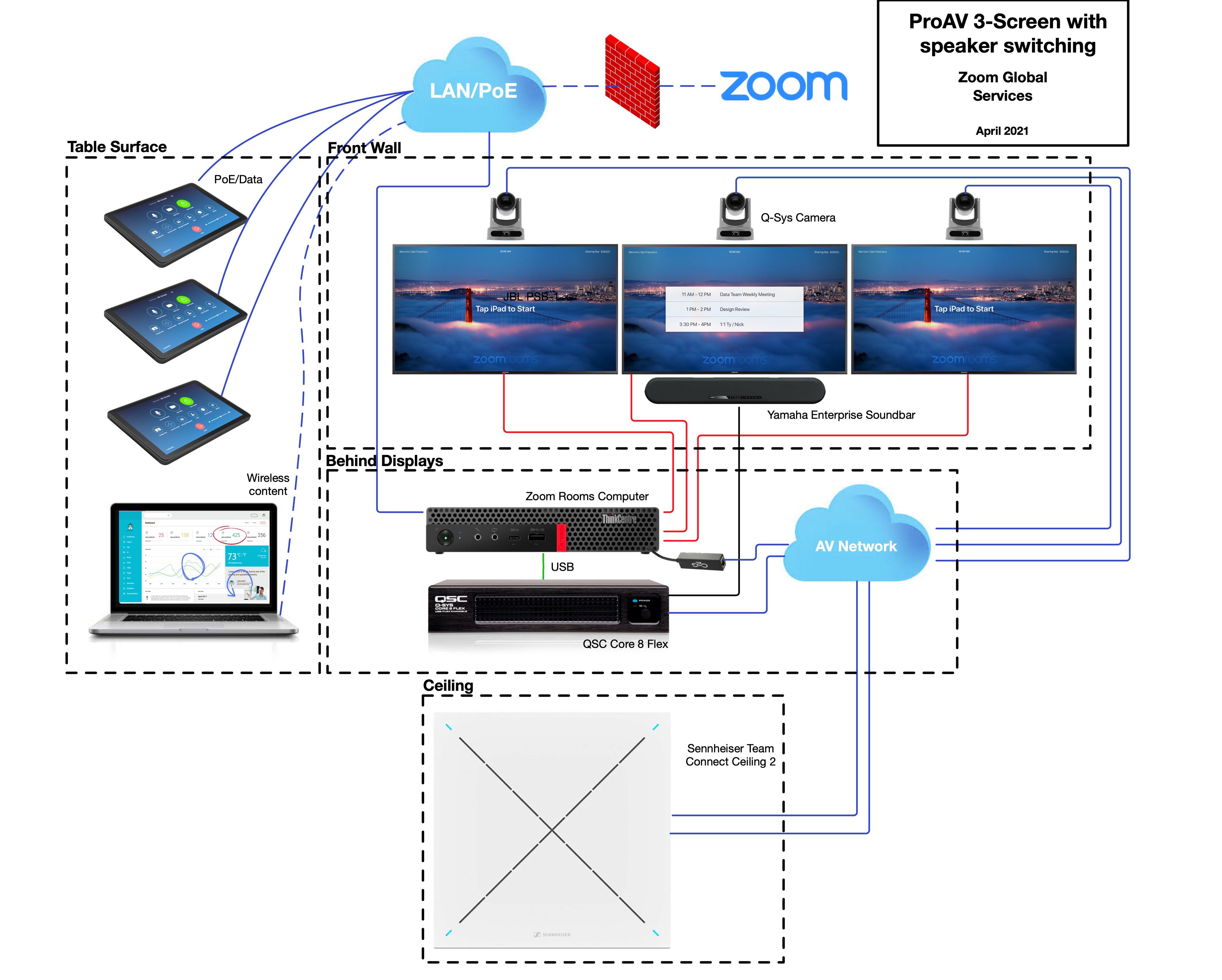 Pictorial_Schematic_-_Zoom_Rooms_ProAV_3-Screen__6-10_People__Q-Sys.png