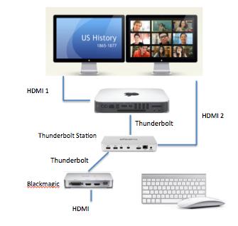 Two Monitors Mac Mini 2009